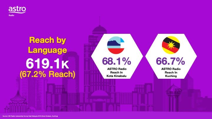 Our Reach in East Malaysia Wave 2 2019