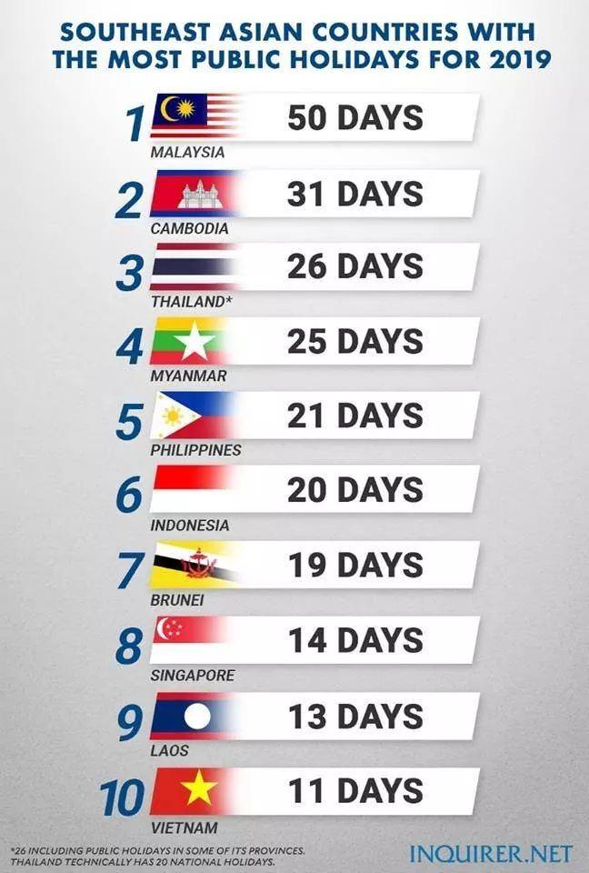 malaysia, negara paling banyak public holiday di asia tenggara iaitu 50 hari