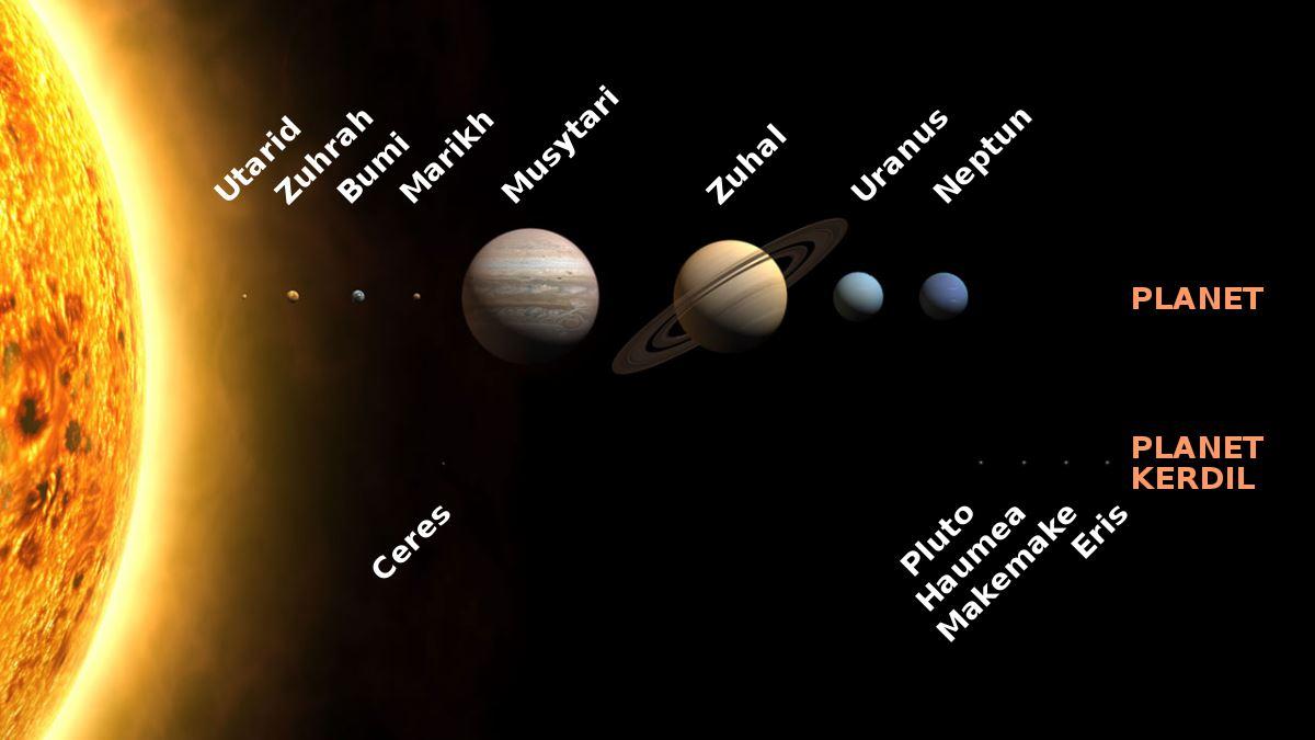 Kenapa Nama Planet Dalam Bahasa Melayu Dan Inggeris Berbeza Ini Sebabnya Gegar