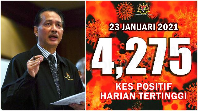 4,275 Cases: Malaysia Records HIGHEST EVER Daily New Cases with 1,421 Cases In Selangor