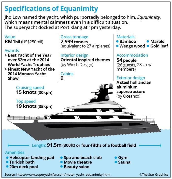 Jho Low's Yacht, Equanimity, Is Officially Opened For