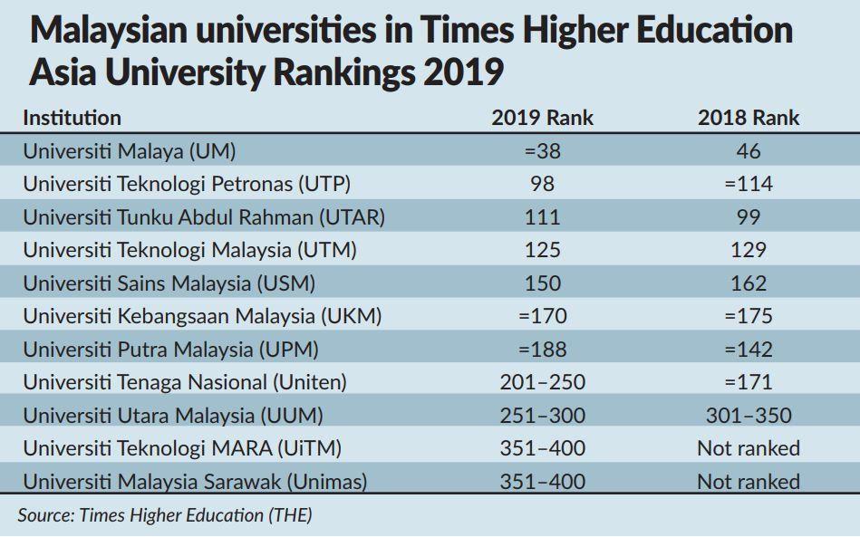 Universti Malaya Is Among Asia S Top 40 Lite
