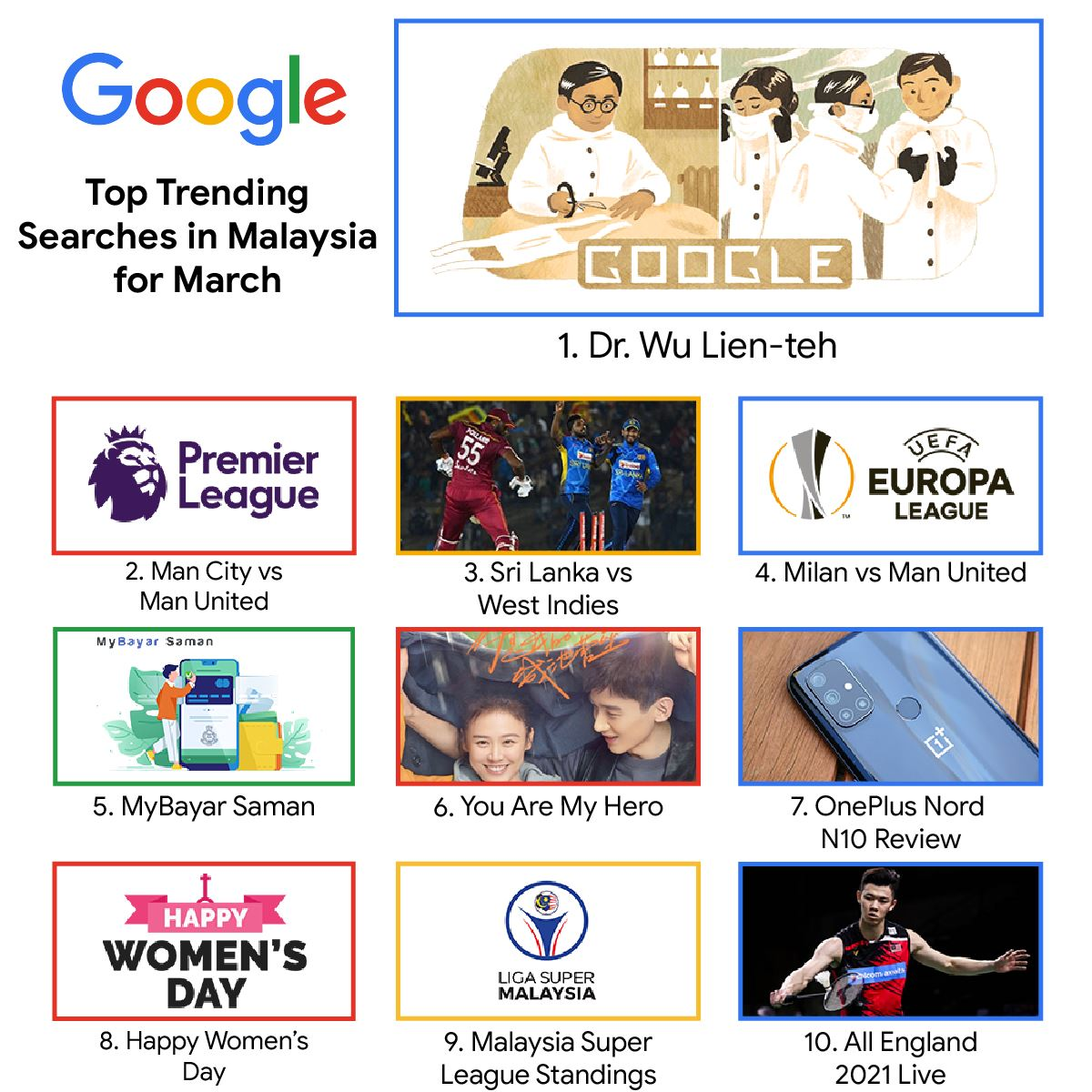 what were the top trending searches in malaysia for march 2021