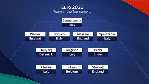 italy and england dominate euro 2020 team of the tournament