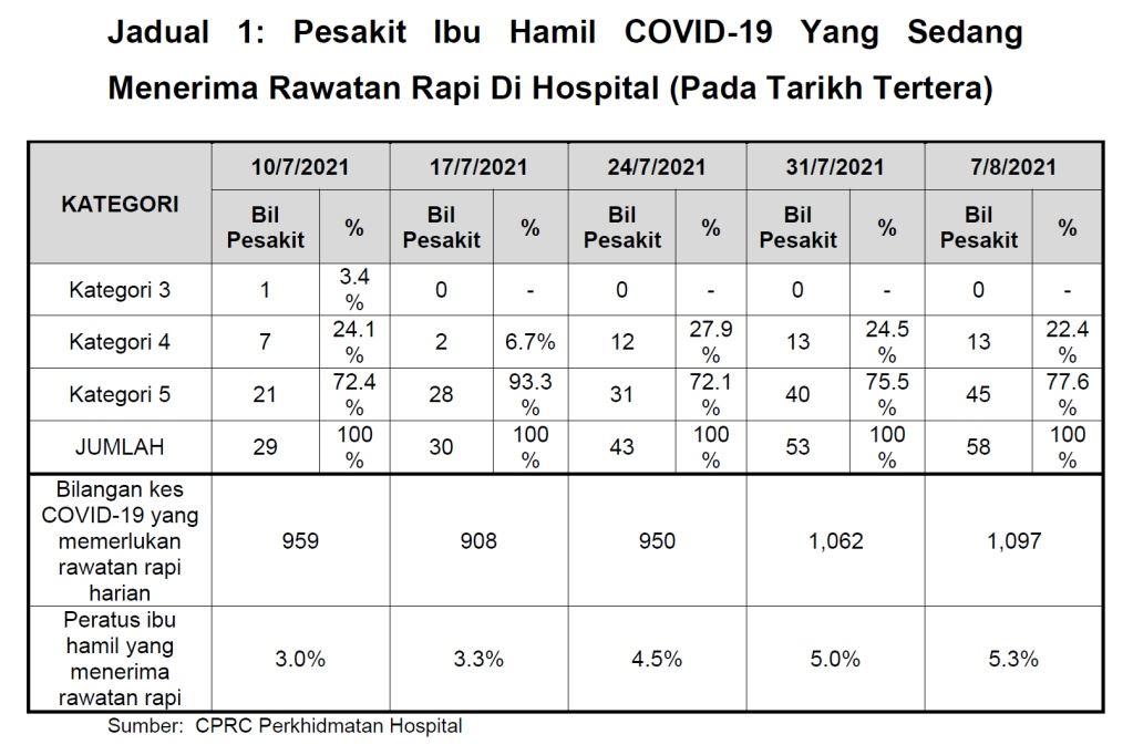 kes jangkitan covid-19 dalam kalangan ibu hamil makin meningkat di malaysia
