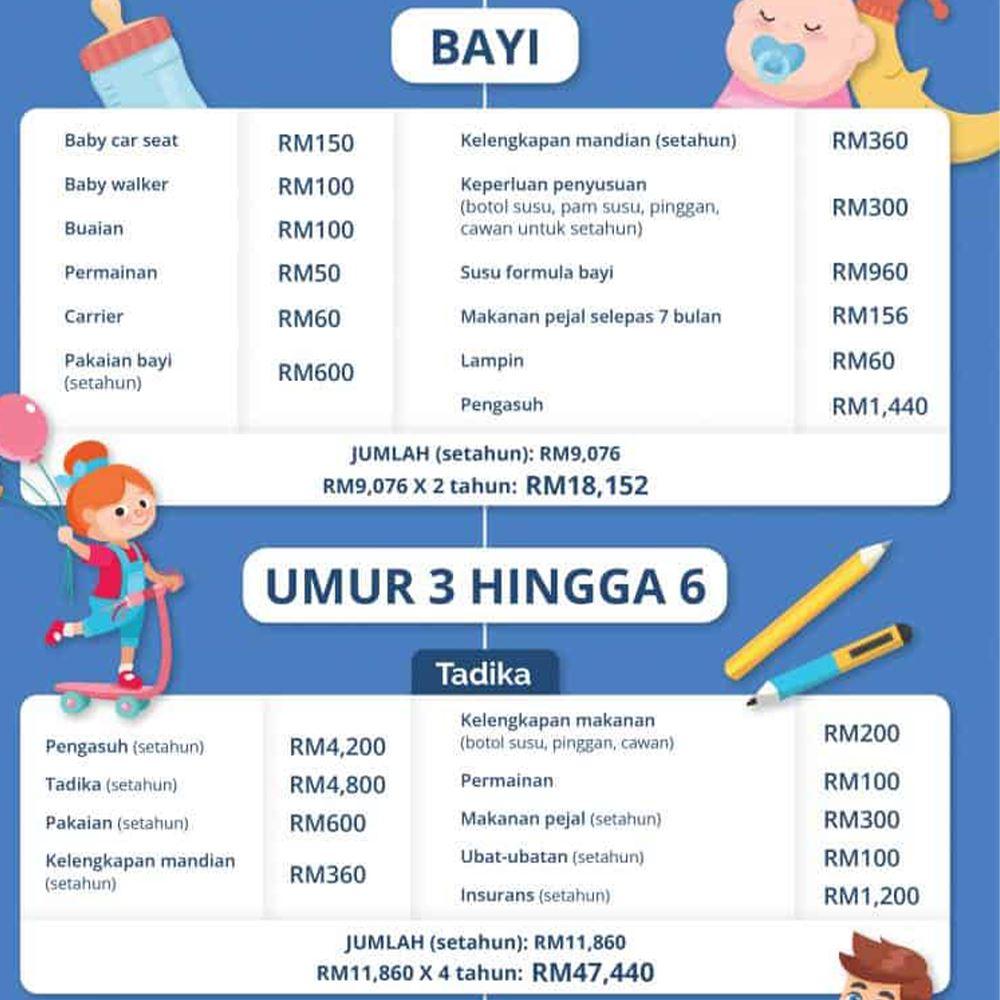 rm 287, 702 adalah kos untuk membesarkan seorang anak di malaysia