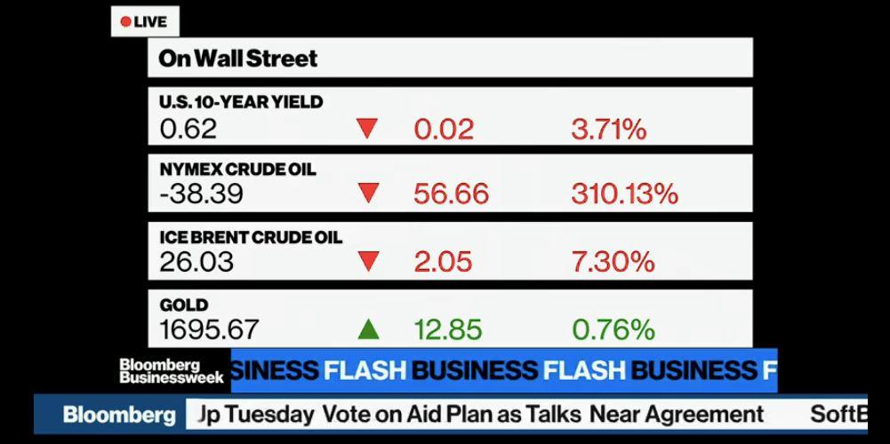 harga minyak amerika syarikat jatuh di bawah paras $0