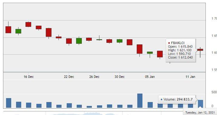kesan pasaran saham selepas pengumuman pkp & darurat