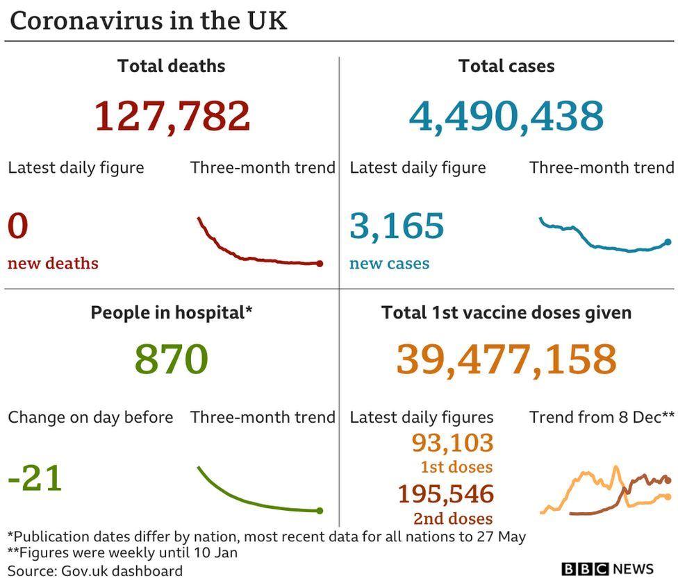 vaksin berkesan! uk kini catat sifar kematian covid-19