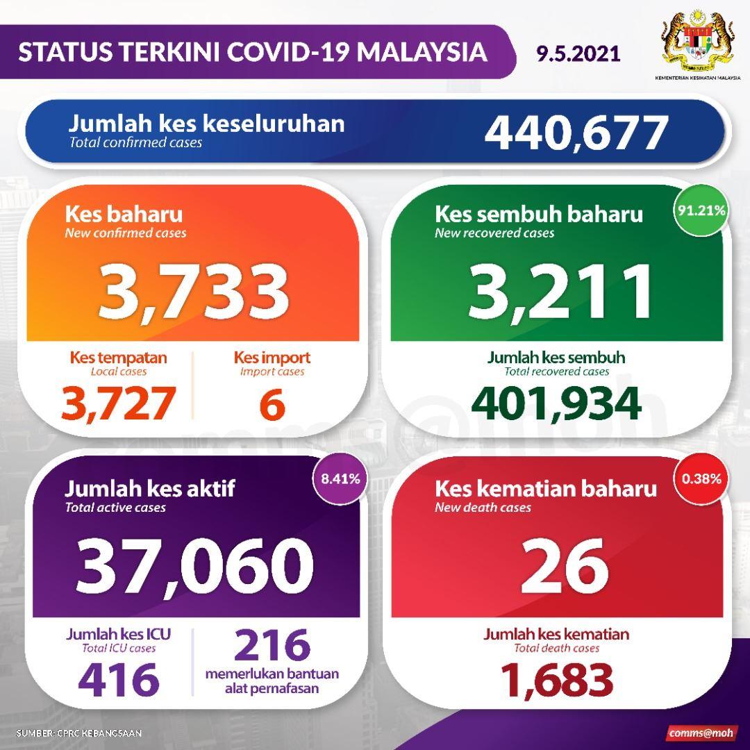 26 lagi kes kematian akibat covid-19, jumlah kini 1,683