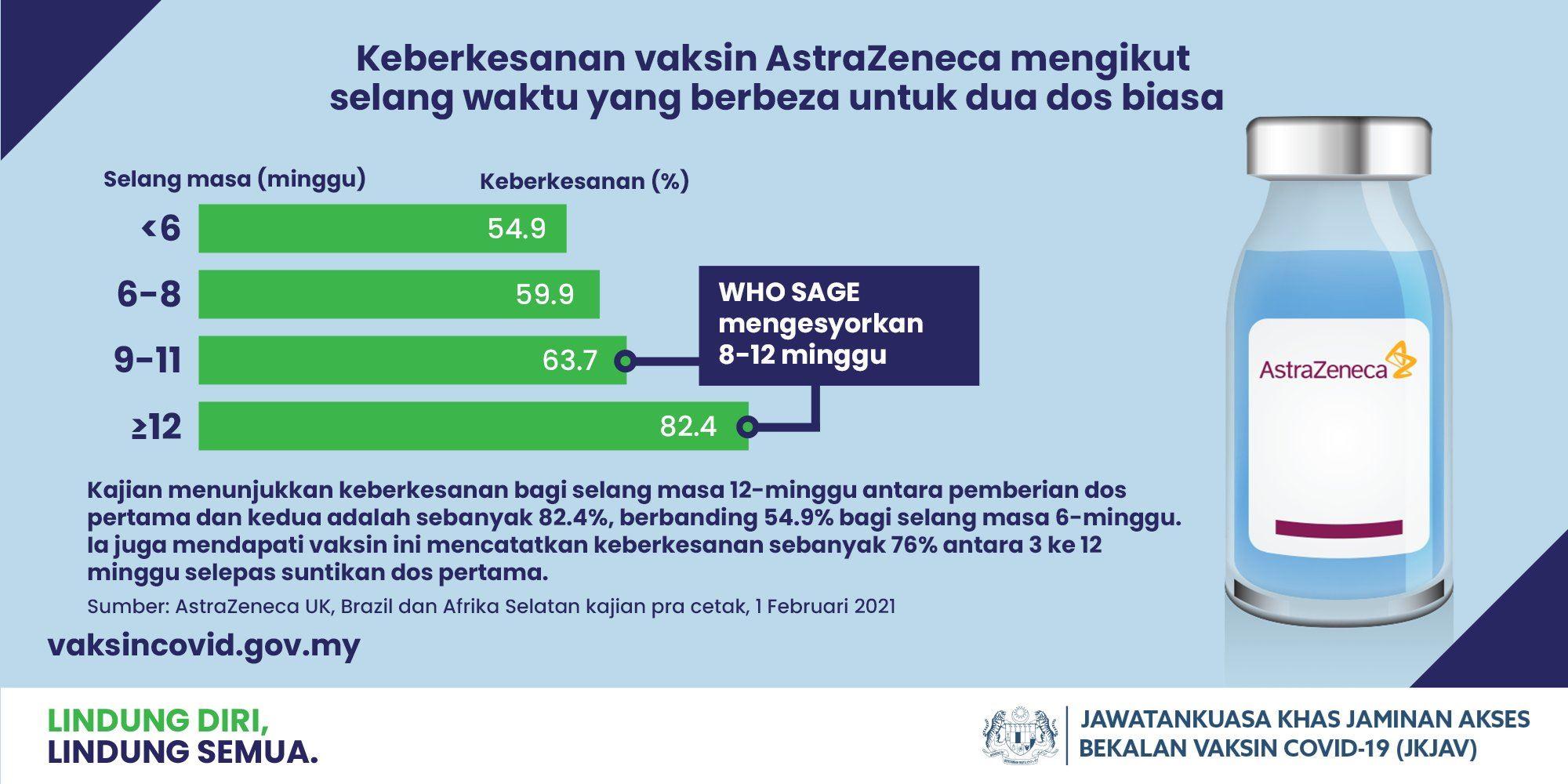 ini sebab vaksin astrazeneca perlu jarak 12 minggu antara dos 1 dan 2
