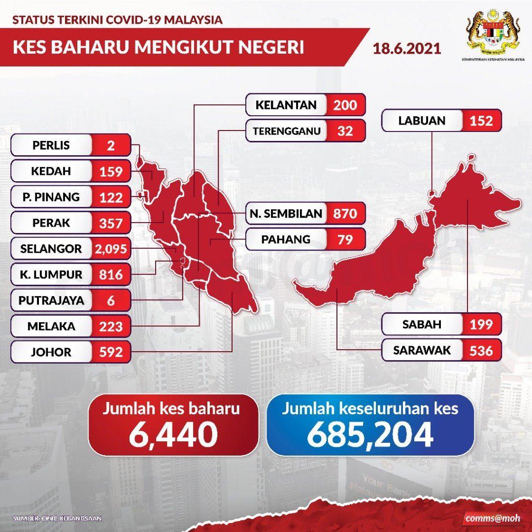 13 kes covid-19 babitkan super strain dikesan di malaysia setakat ini