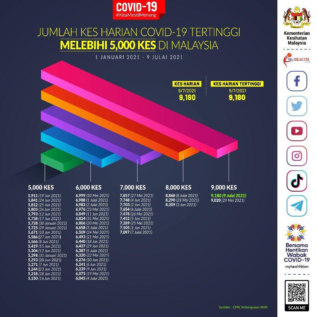 malaysia catat kes harian tertinggi 9,180 kes pada 9 julai