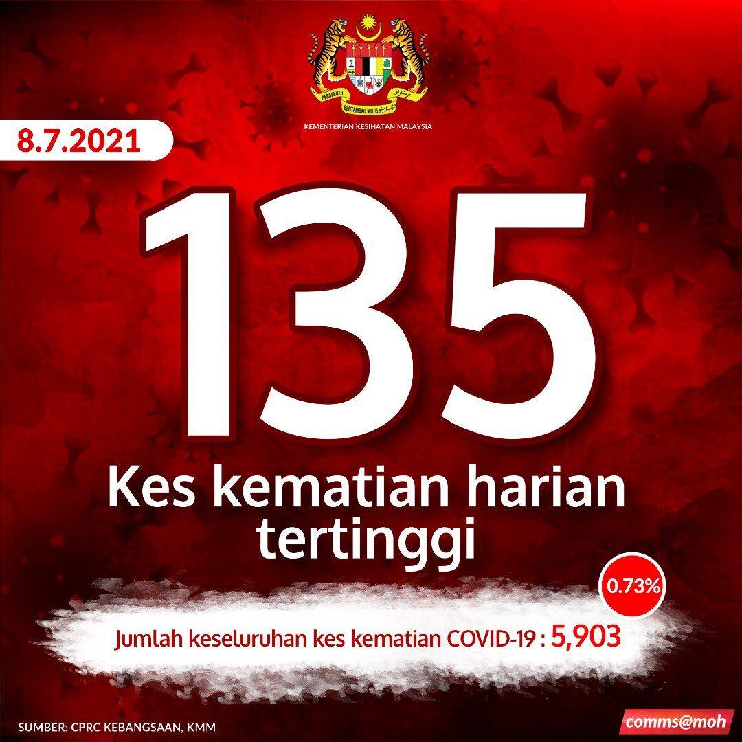 135 kes maut, kematian harian tertinggi di malaysia