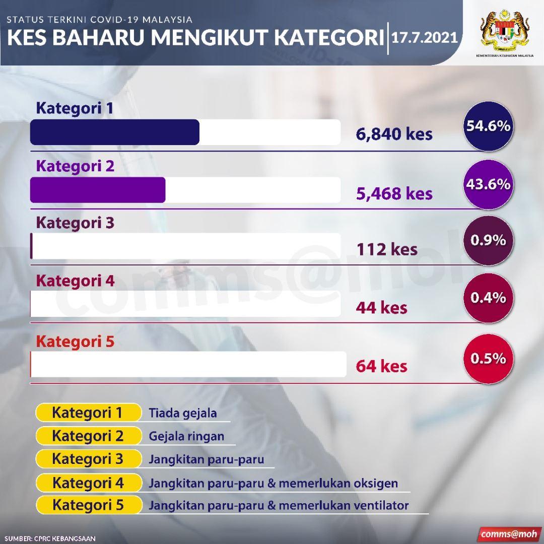 jumlah keseluruhan jangkitan covid-19 di malaysia kini dah lebih 900 ribu