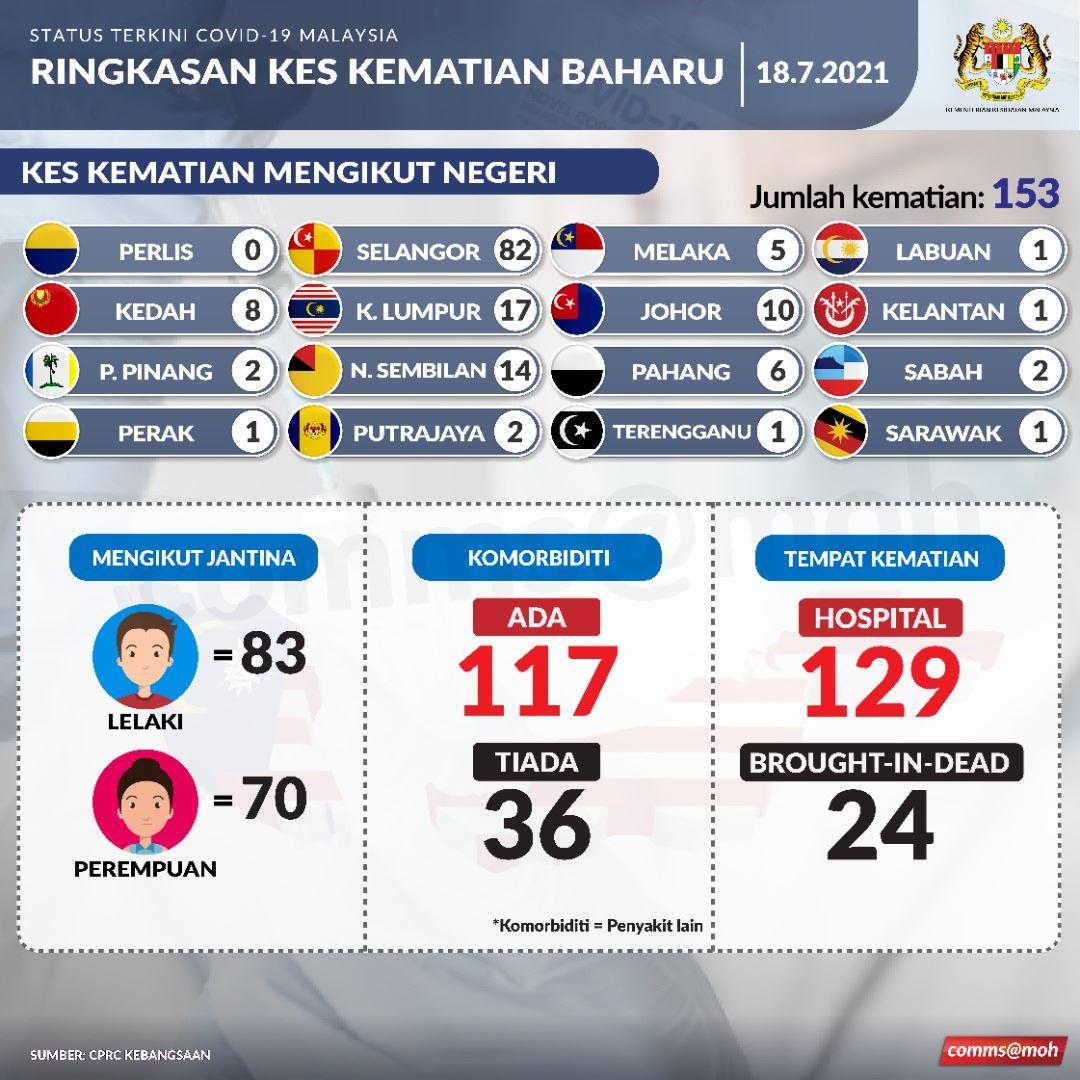 covid-19: malaysia catat kes kematian harian tertinggi pada 18 julai 2021