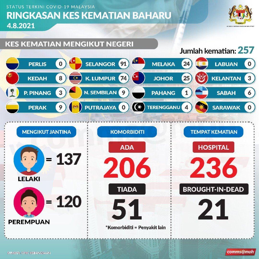 257 lagi kes kematian akibat covid-19, jumlah kini 9,855 mangsa