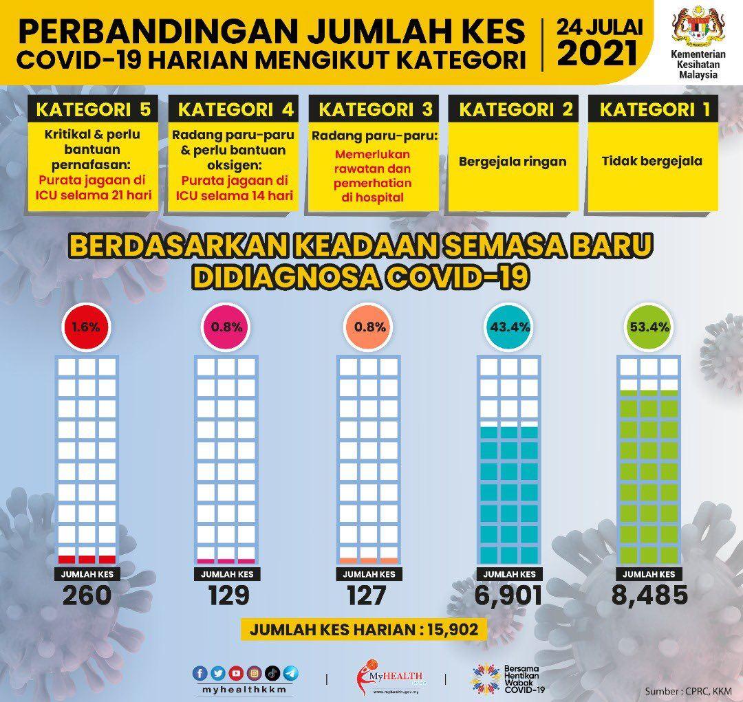 jumlah keseluruhan jangkitan covid-19 di malaysia makin hampir 1 juta