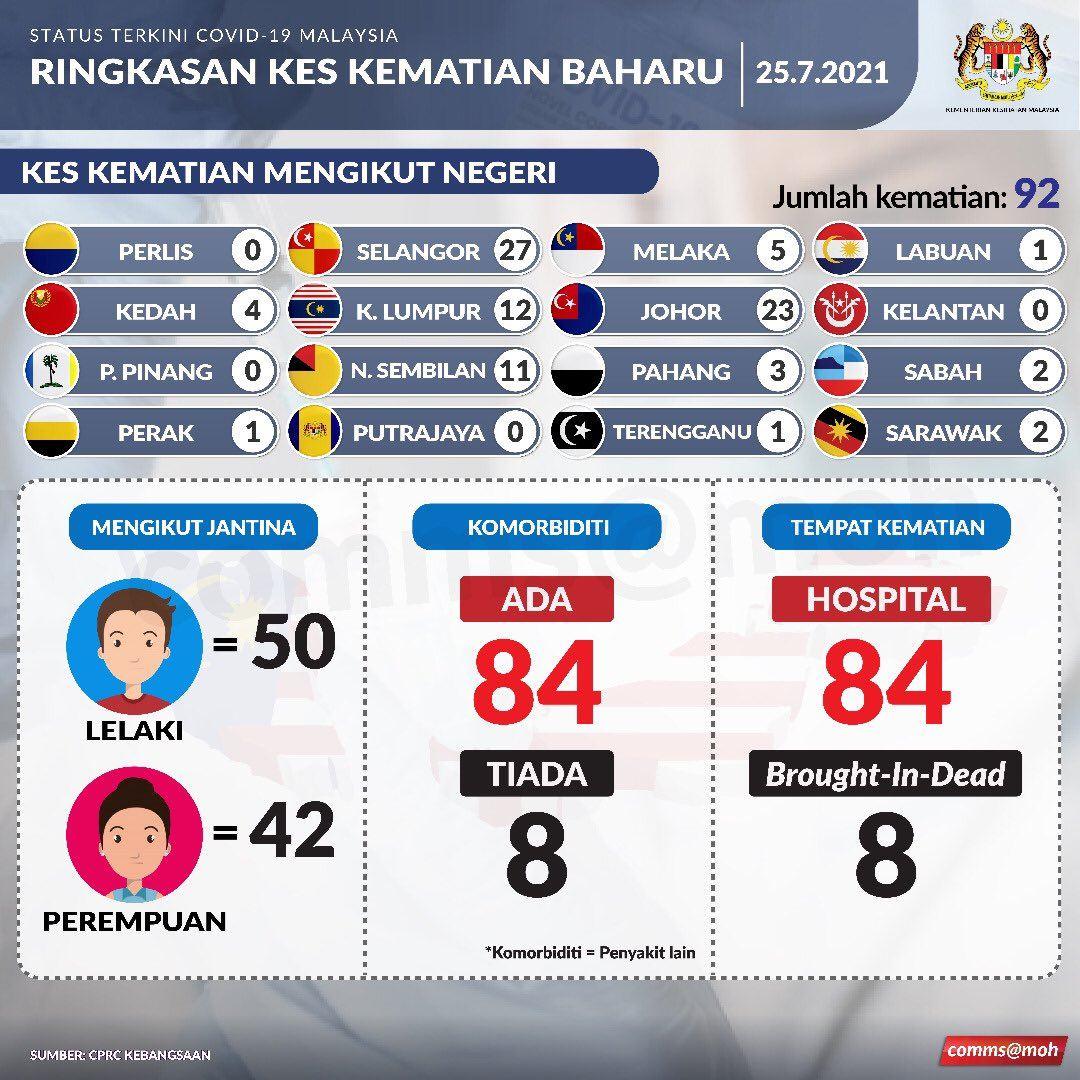 17,045 kes baru, jumlah keseluruhan kini lebih sejuta kes covid-19 di malaysia