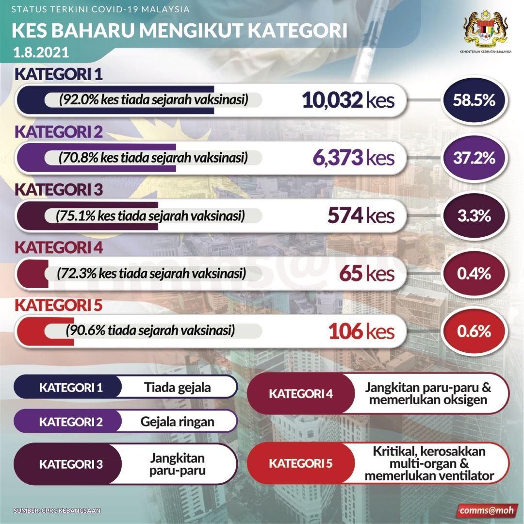 perlis kini catat nilai kebolehjangkatitan covid-19 tertinggi di malaysia