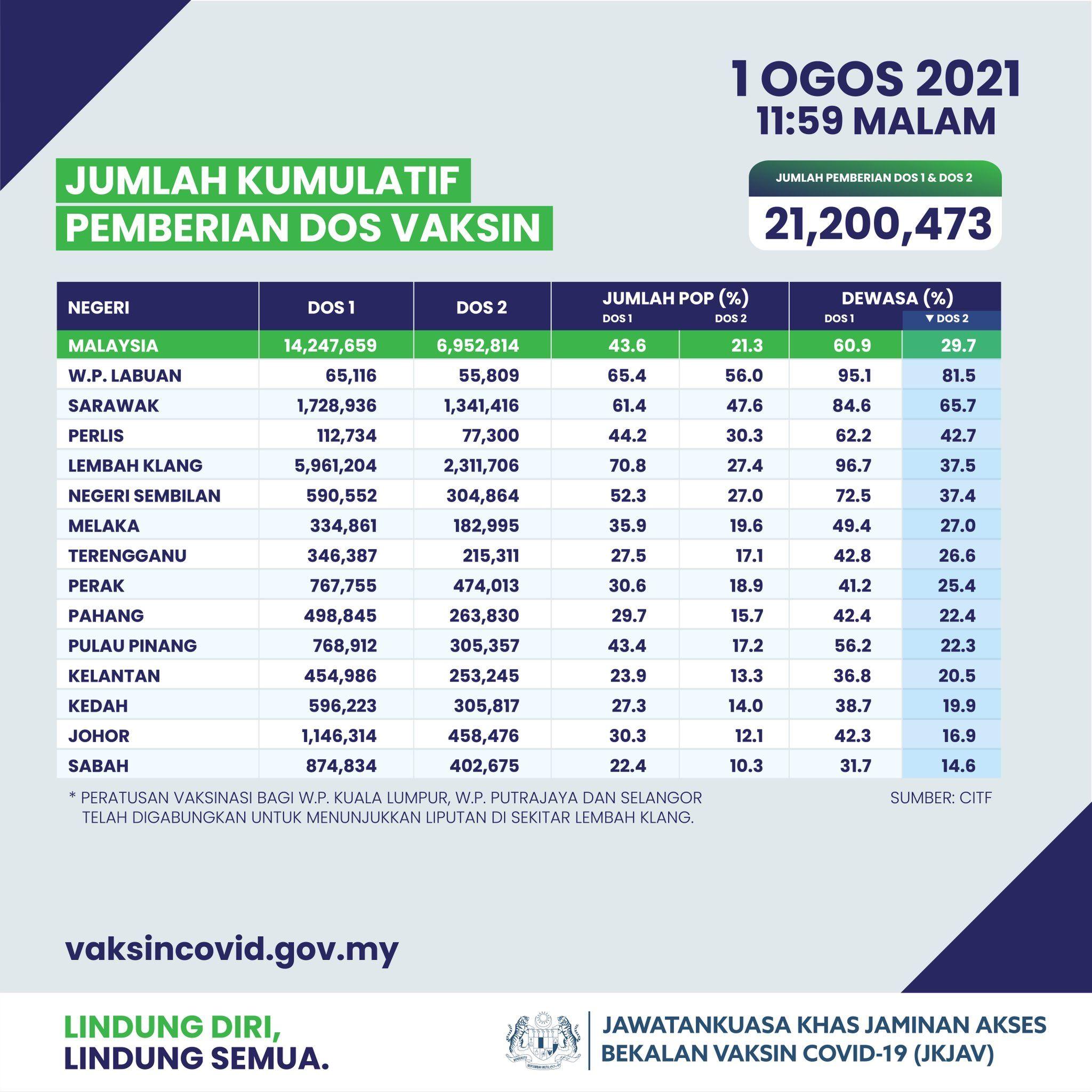 4.18 bilion suntikan vaksin covid-19 telah diberikan di seluruh dunia