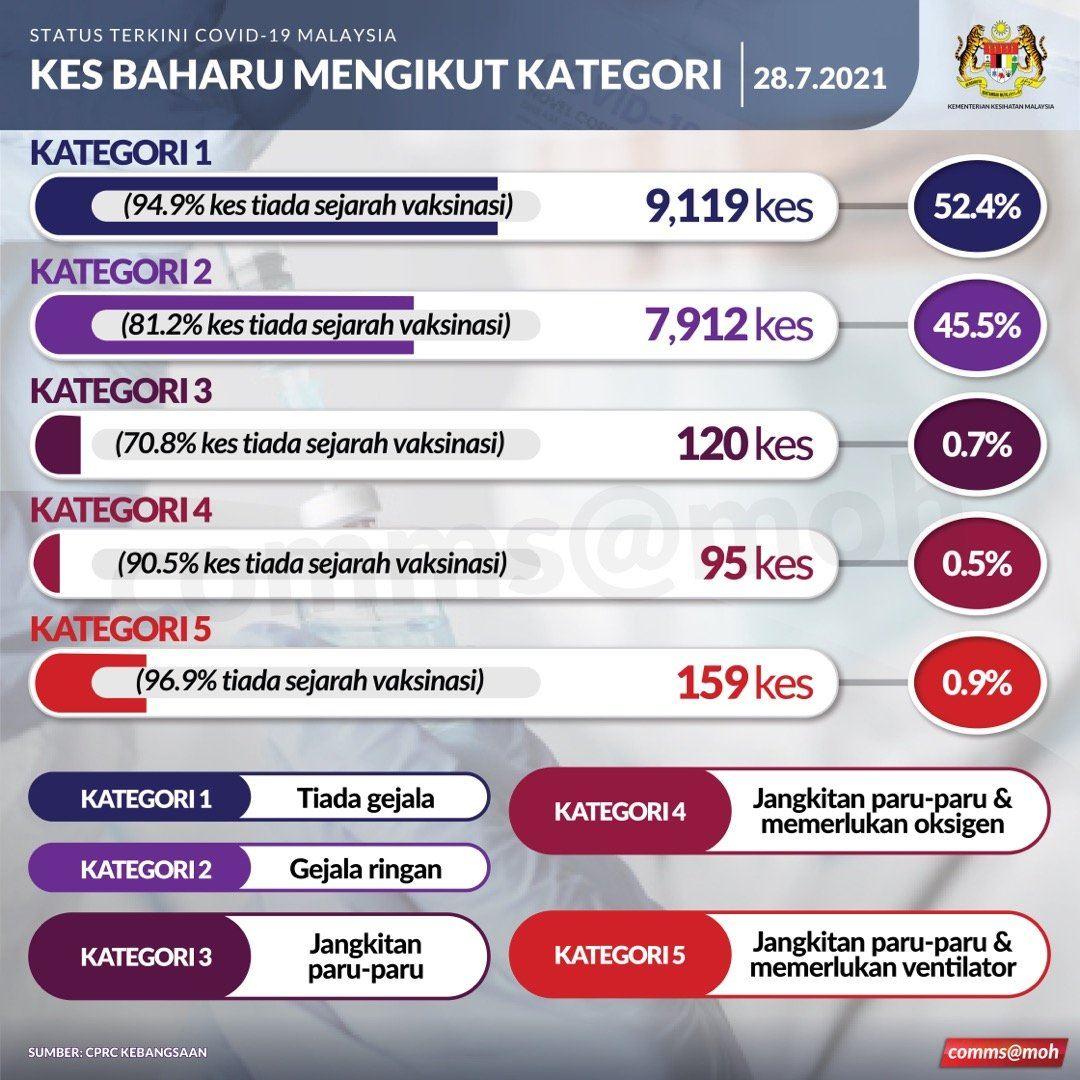 kkm kesan 10 lagi kes baru positif covid-19 varian delta di malaysia