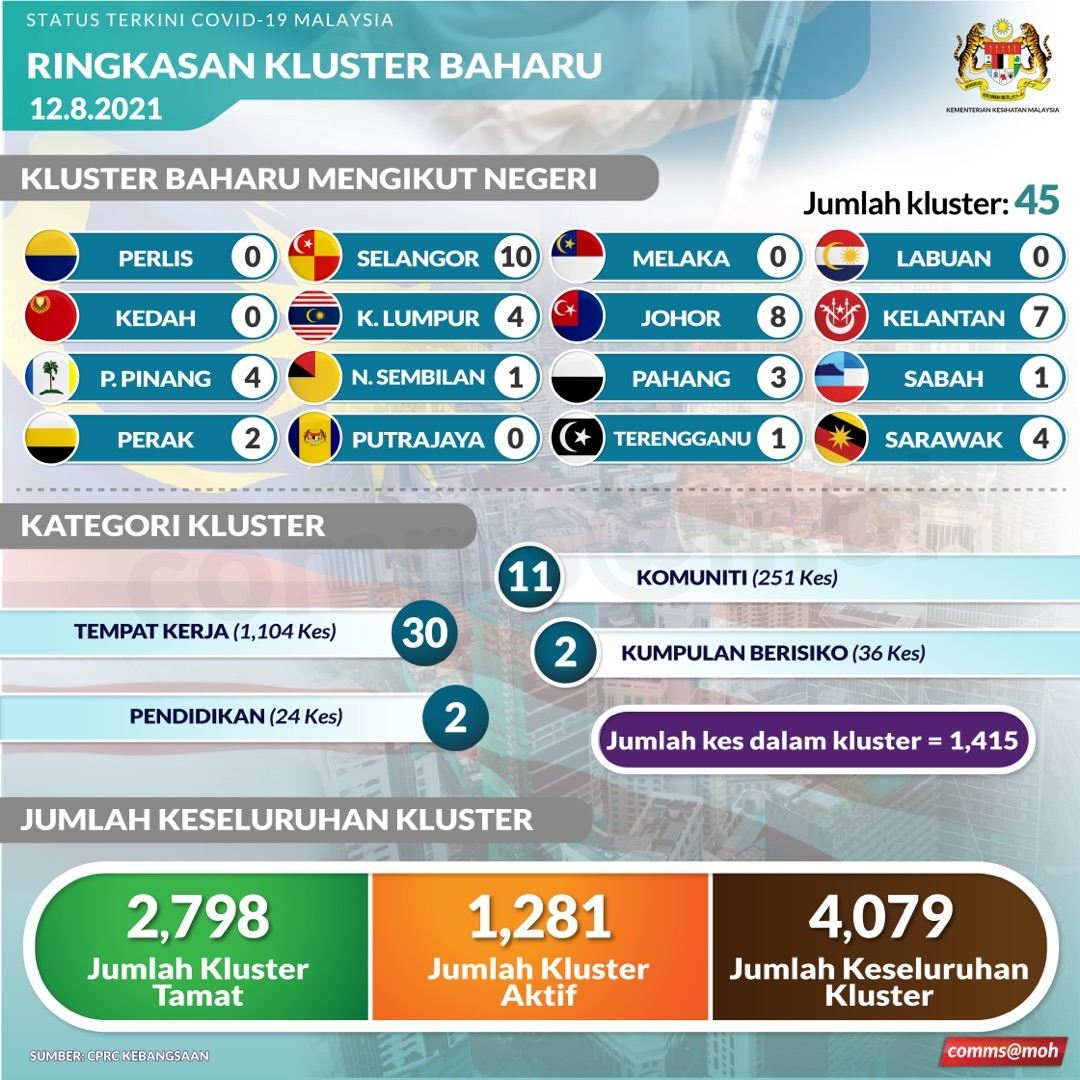 malaysia catat kes harian tertinggi, jumlah kumulatif kini 1.34 juta dijangkiti