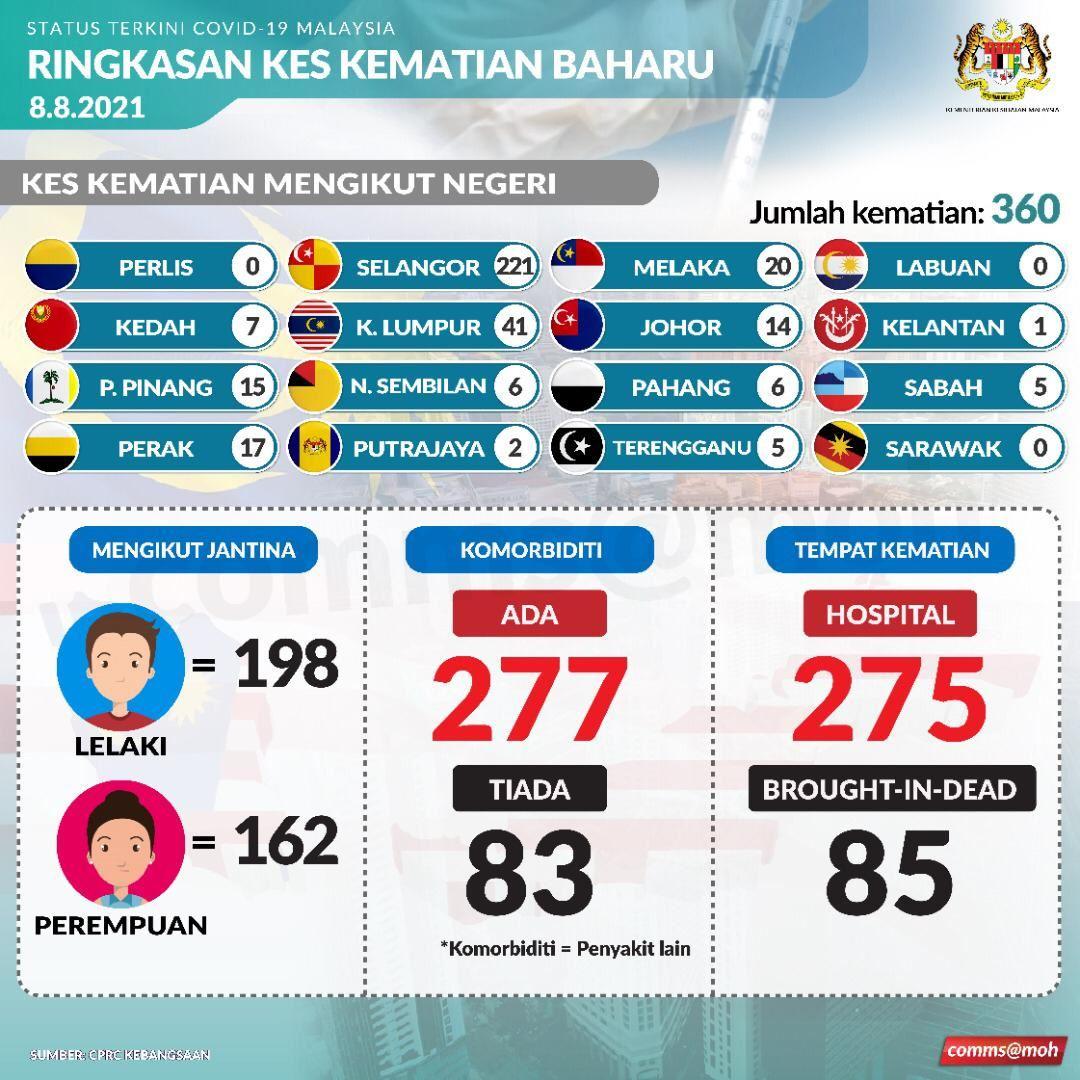 360 lagi kes kematian akibat covid-19, 221 kes di selangor