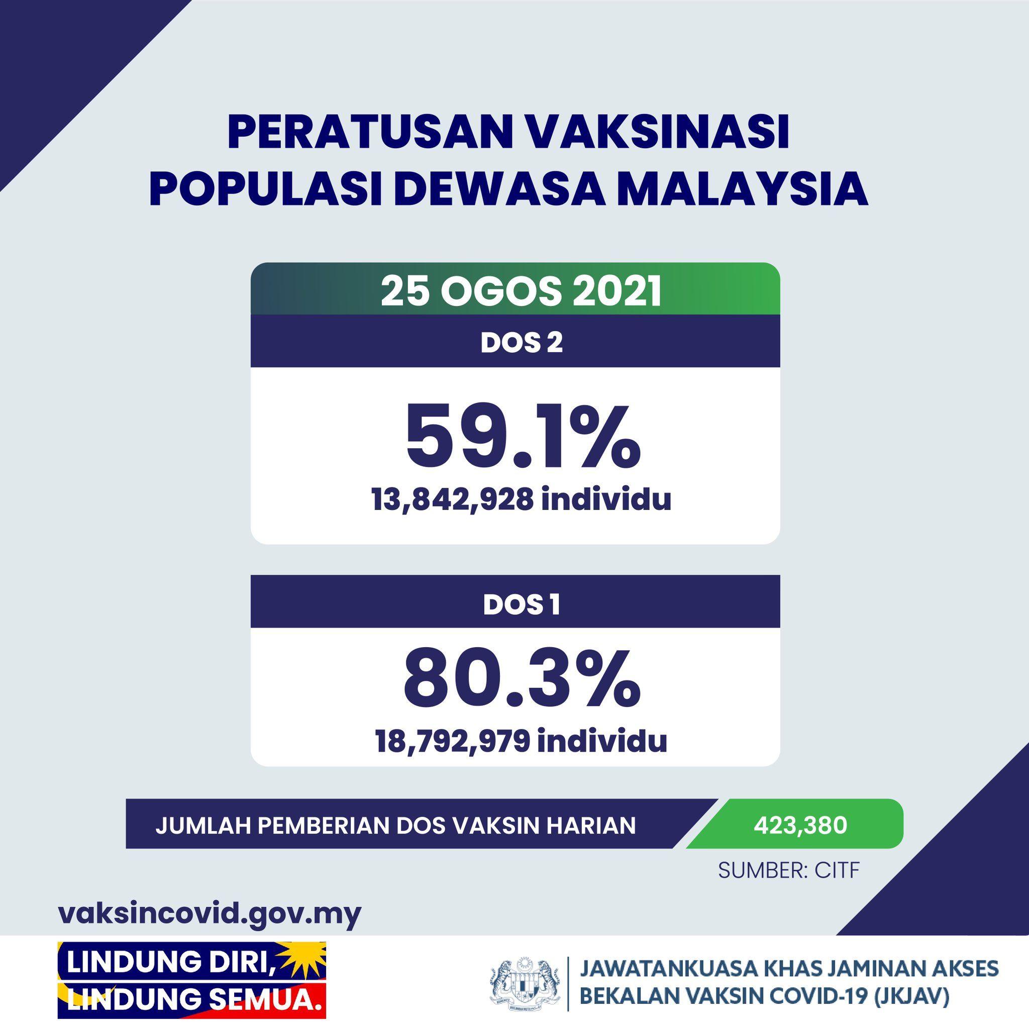 hampir 60 peratus dewasa di malaysia dah lengkap dua dos vaksin covid-19