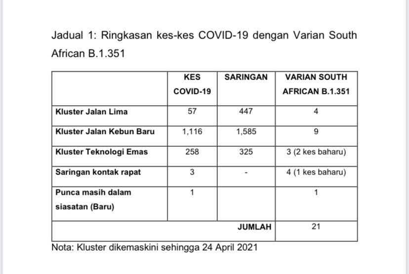 4 lagi kes varian b.1.351 dikesan, malaysia panjangkan tempoh kuarantin