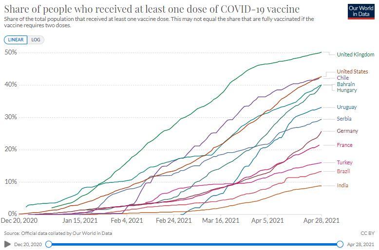 82 peratus vaksin covid-19 sudah diedar pada penduduk negara kaya
