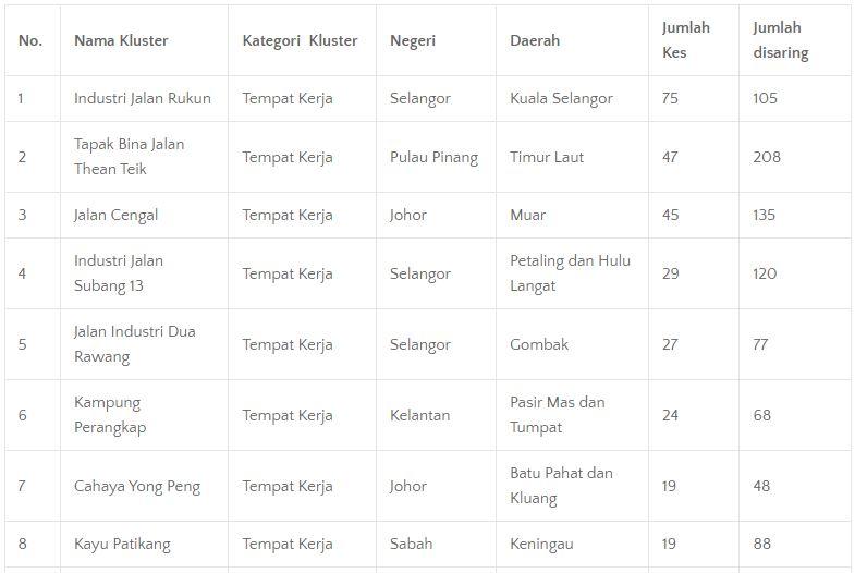 19 lagi kluster baru dikesan, 13 dari tempat kerja