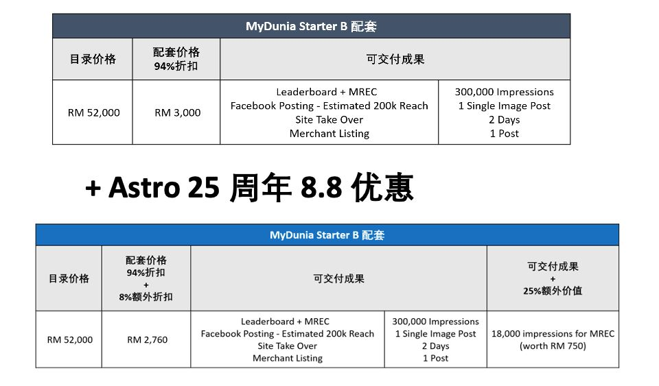 astro 25周年推出 8.8 优惠,助您促进业务复苏与增长!