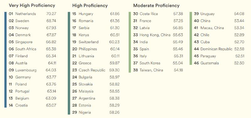whoops, malaysians proficiency in english standards saw a drop, but it's okay