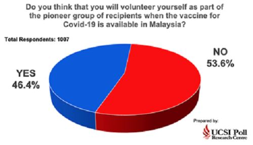 study finds 46.4% of respondents willing to be pioneers for covid-19 vaccine
