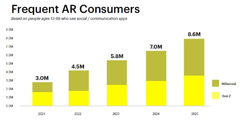 half of malaysian gen z and millennials will be frequent augmented reality users by 2025